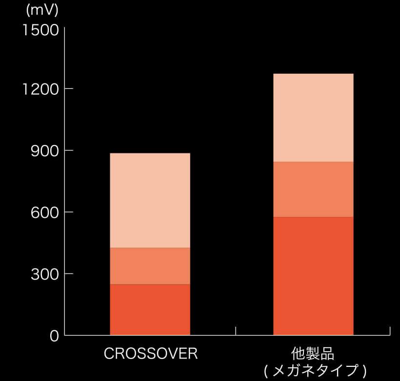 シザーズを開閉する時の筋活動量の測定結果
