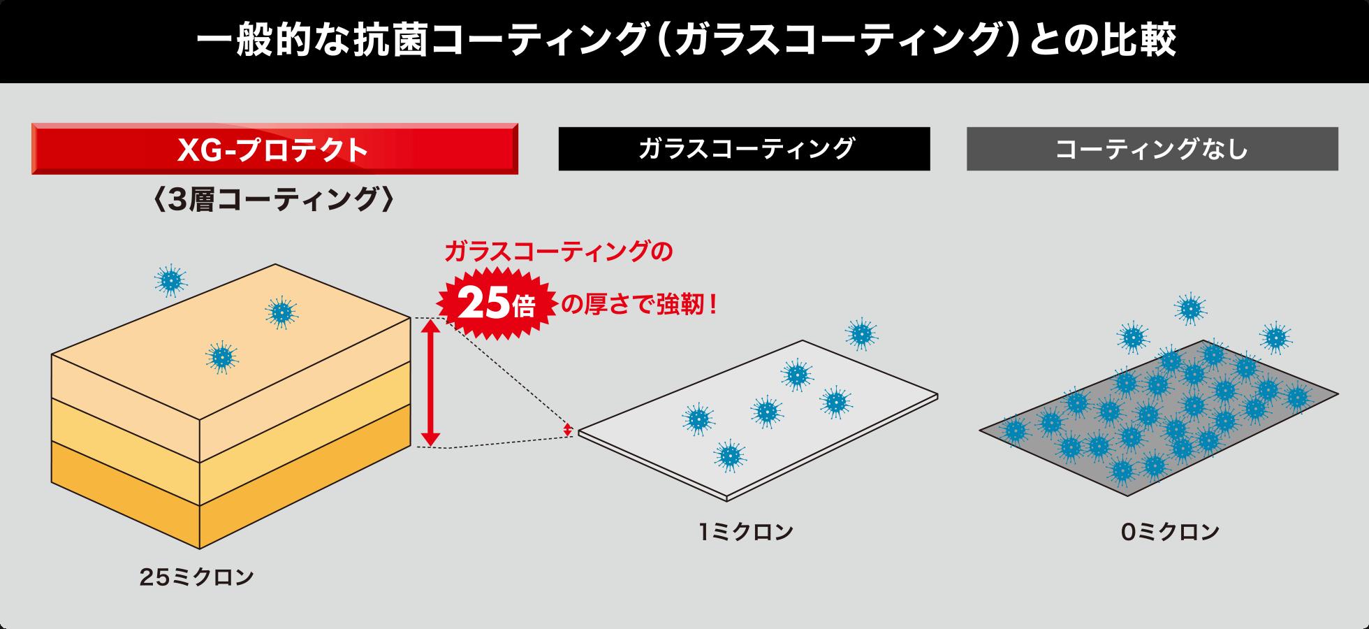 一般的な抗菌コーティング(ガラスコーティング)との比較