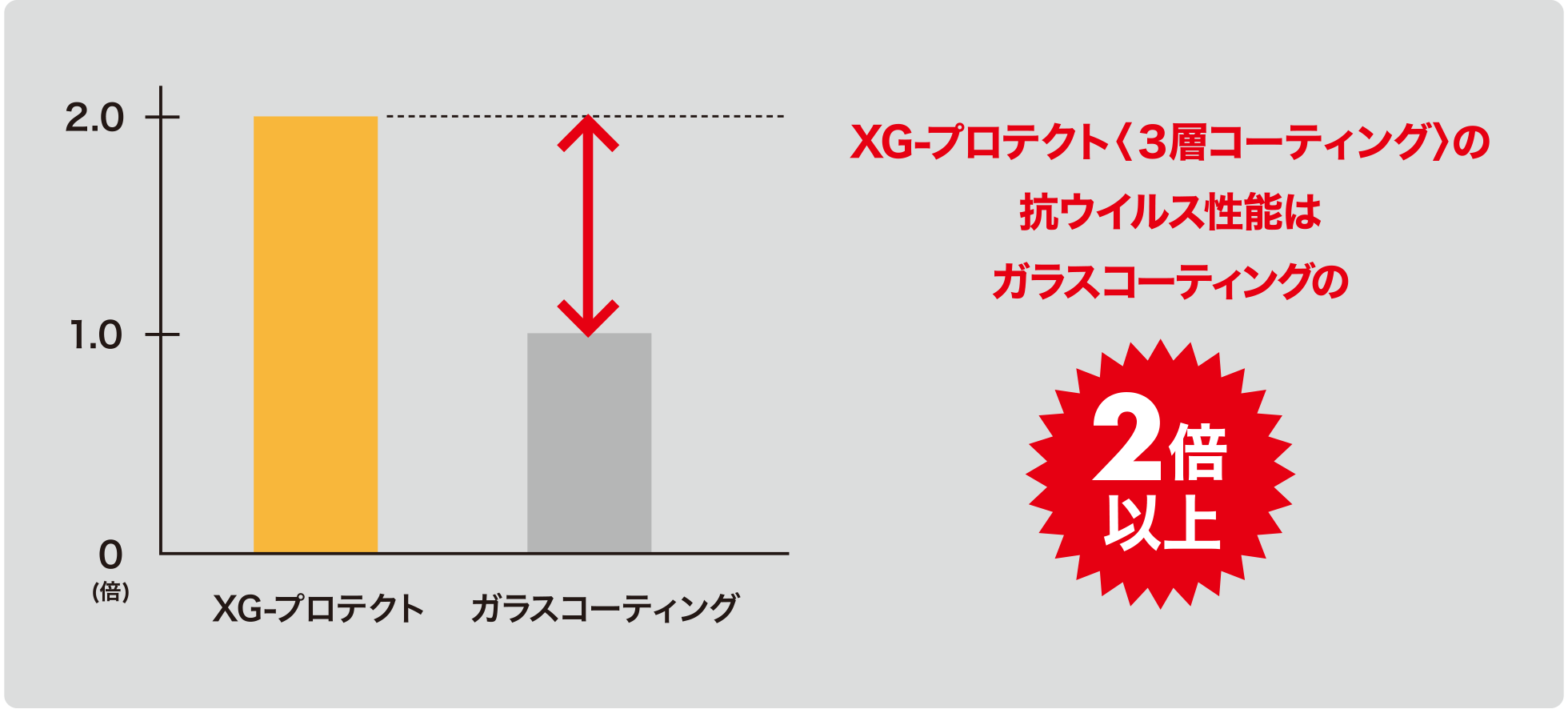 XG-プロテクトは、ガラスコーティングの2倍以上強力!図